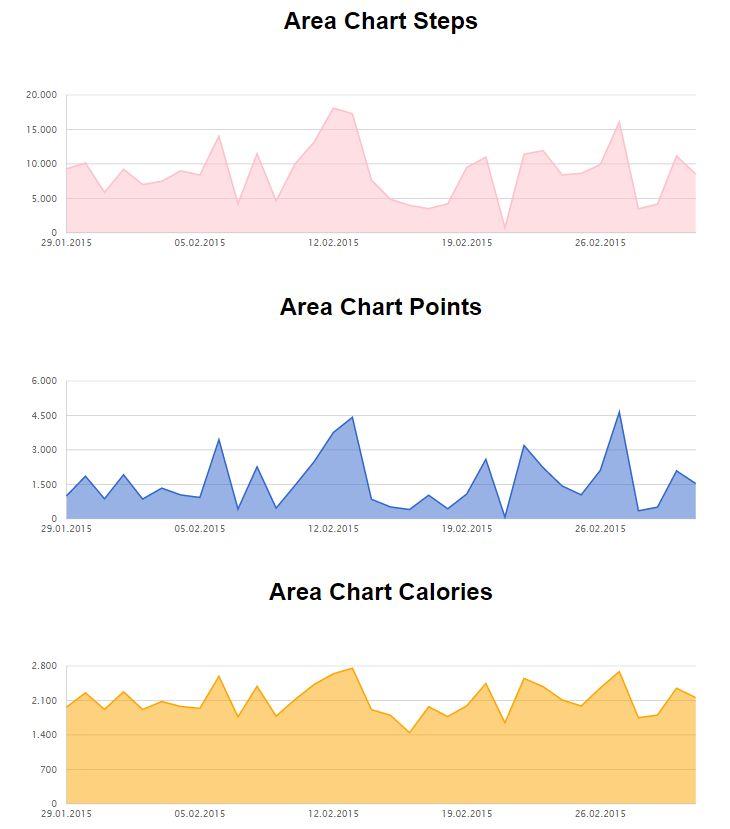 area-charts